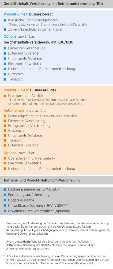 Die Bayerische Gewerbe-Police