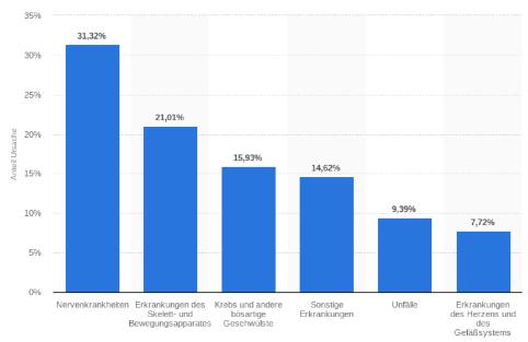 Die Bayerische Ratgeber Berufsunfähigkeitsversicherung Risiken Säulendiagramm