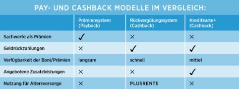 Diebayerische Ratgeber Vergleich Cashback Tabelle
