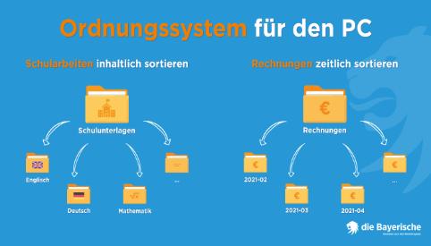 die Bayerische Ratgeber Computer aufräumenOrdnungssystem