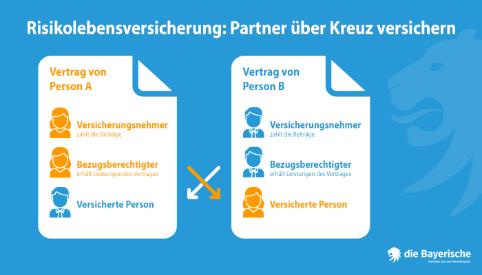 die Bayerische Ratgeber Kreuzvertrag Lebensversicherung