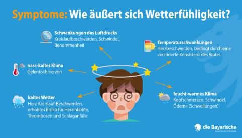 die Bayerische Ratgeber Wetterfuehligkeit Grafik