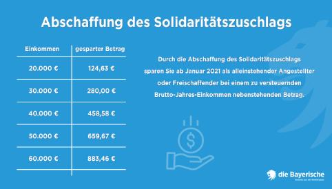 die Bayerische Ratgeber Neue Gesetze 2021 Solidaritaetszuschlag