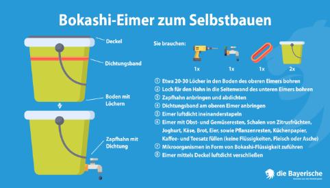 Diebayerische Ratgeber Oeko Recycling Bokashi Eimer