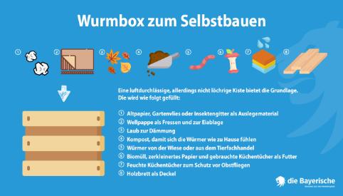 Diebayerische Ratgeber Oeko Recycling Wurmbox