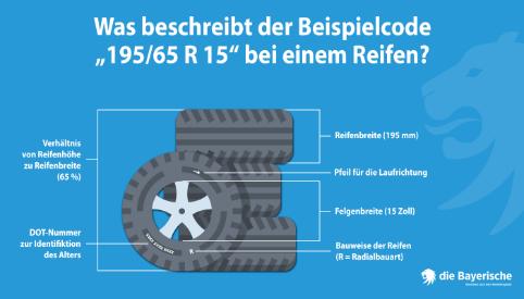 Was beschreibt der Code bei einem Reifen
