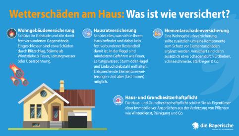 die Bayerische Ratgeber Wetterschaeden am Haus