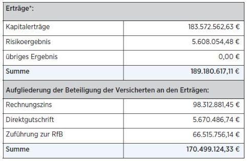 Ertragsquellen Bayerische Beamten Lebensversicherung a.G.