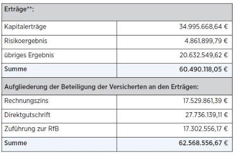 Ertragsquellen Neue Bayerische Beamten Lebensversicherung AG