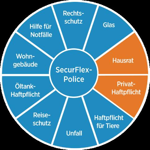 Diebayerische Securflex