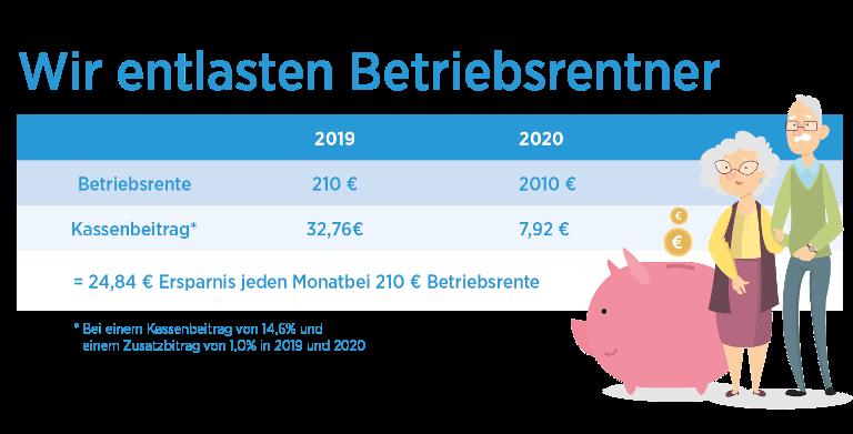 Sparschwein Rentner